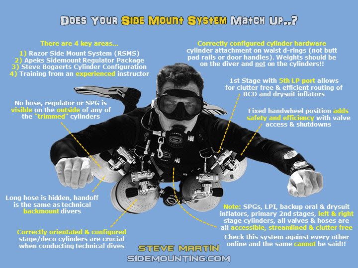 Does_your_Sidemount_System_Match_Up.jpg